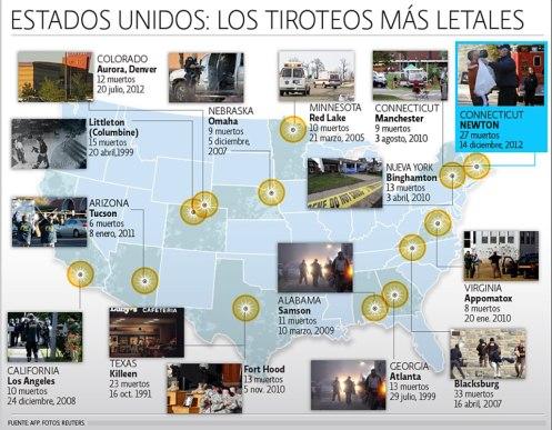 EEE.UU-LOS TIROTOES MÁS LETALES