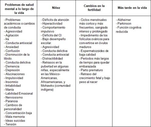 Efectos del plomo1