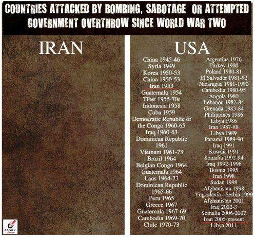 Países atacados por E.U e Irán desde la Segunda Guerra Mundial al presente.