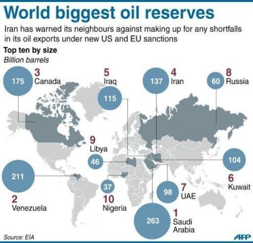 Las mas grandes reservas de petroleo por nación. Primer lugar Arabia Saudita