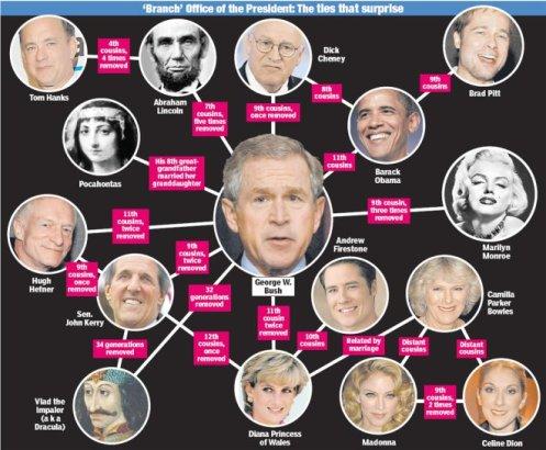 En la fotografia, Bush y John Kerry, supuestos rivales a la presidencia pero en realidad miembros de la misma secta. Los illuminati te ofrecen siempre dos alternativas para que creas que puedes elegir.