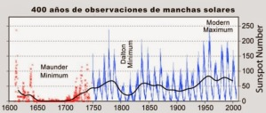 400-ac3b1os-de-observaciones-de-manchas-solarres-mn2-ind