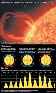 Solar 2013