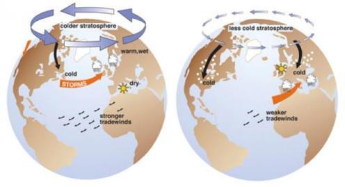 a Izquierda: efectos de la fase positiva de oscilacArctión ártica. Derecha: Efectos de la fase negativa de oscilació ártica(J. W