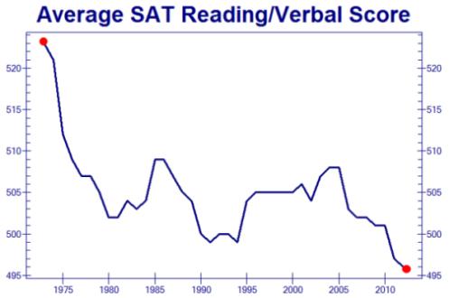 sat-scores-declining-zero-hedge
