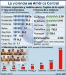 infografia_violencia_guatemala_453_512