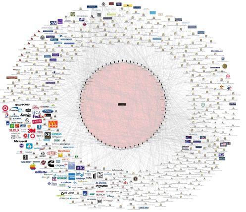La corporatocracia global. El verdadero poder detras de los gobiernos.