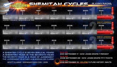 Shemitah-Cycles-873x500 (1)