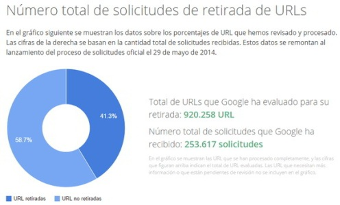 SolicitudesGoogle_derechoalOlvido1
