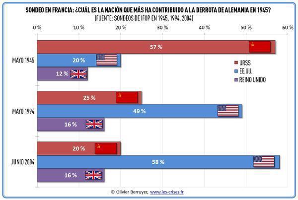 Sondeo en Francia sobre quién contribuyó más a la victoria de la IIGM en diferentes años