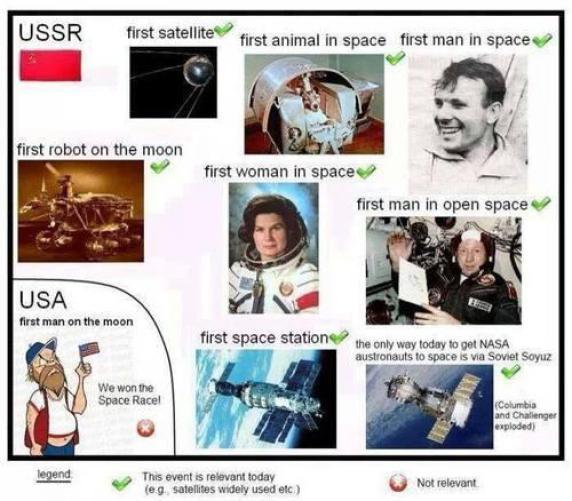 Viñeta sobre los avances en la carrera espacial