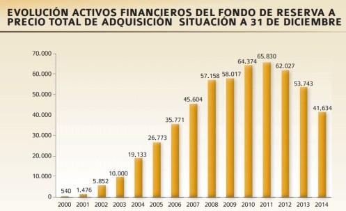 pensiones_reformas_fondo_reserva